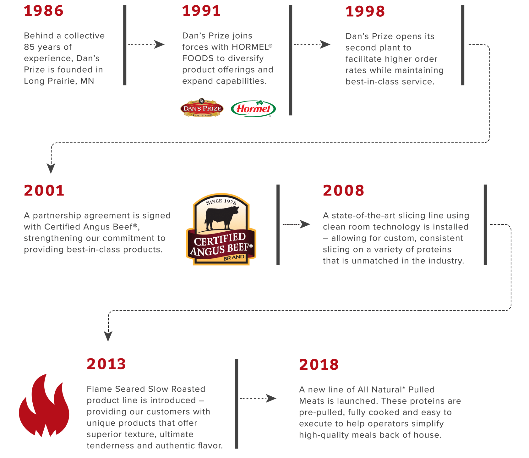 History of Excellence 2020